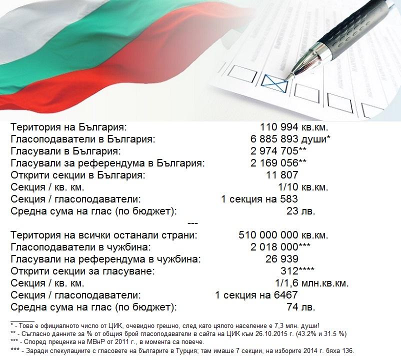 fb-izbori-chisla